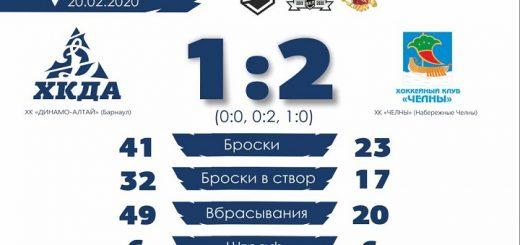 Хоккеисты «Динамо-Алтая» уступили лидеру турнирной таблицы